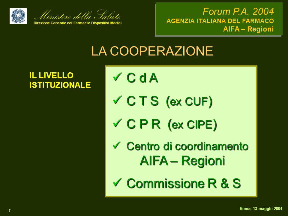 Ministero della Salute Direzione Generale dei Farmaci e Dispositivi Medici Forum P.A. 2004 AGENZIA ITALIANA DEL FARMACO AIFA – Regioni 7 Roma, 13 magg