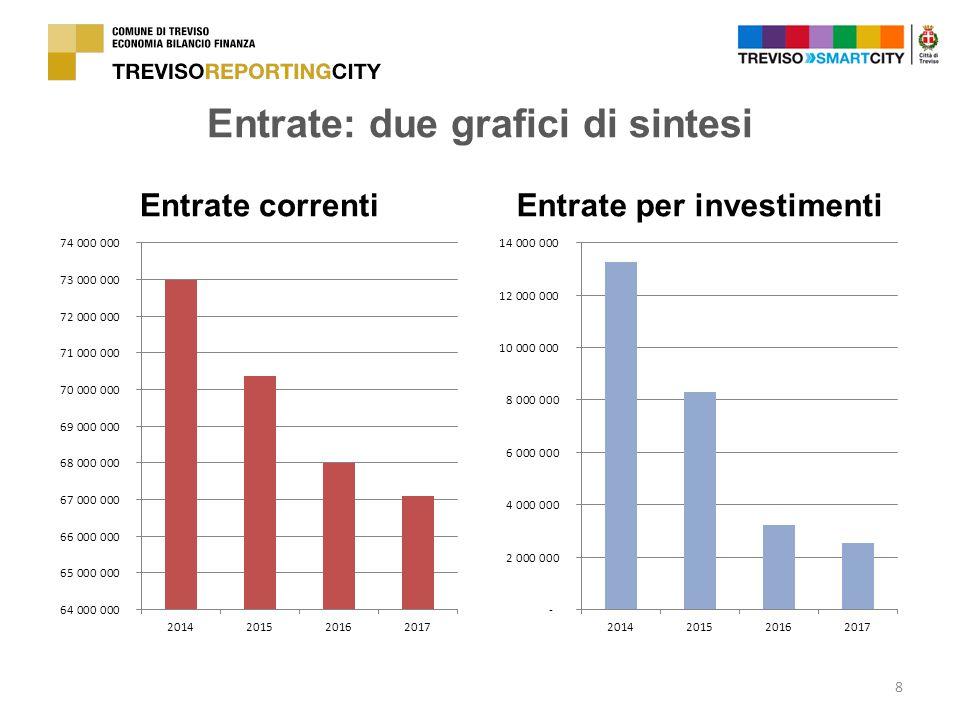 Entrate: due grafici di sintesi Entrate correntiEntrate per investimenti 8