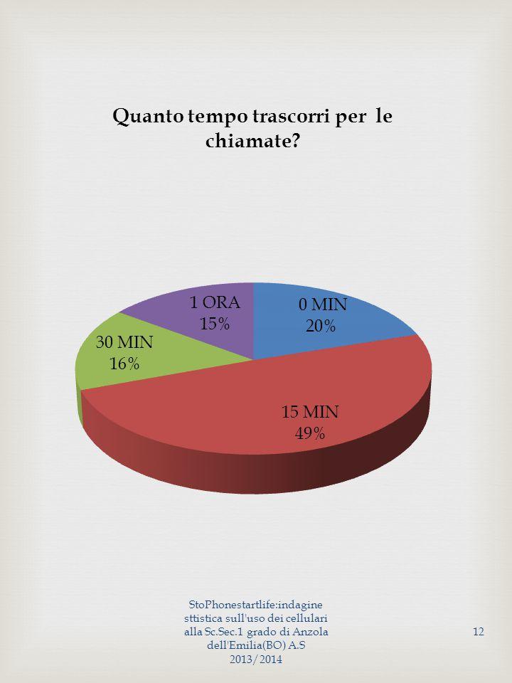 StoPhonestartlife:indagine sttistica sull uso dei cellulari alla Sc.Sec.1 grado di Anzola dell Emilia(BO) A.S 2013/2014 12