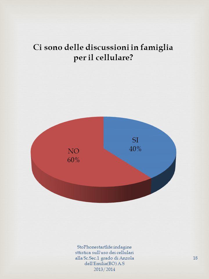 StoPhonestartlife:indagine sttistica sull uso dei cellulari alla Sc.Sec.1 grado di Anzola dell Emilia(BO) A.S 2013/2014 18