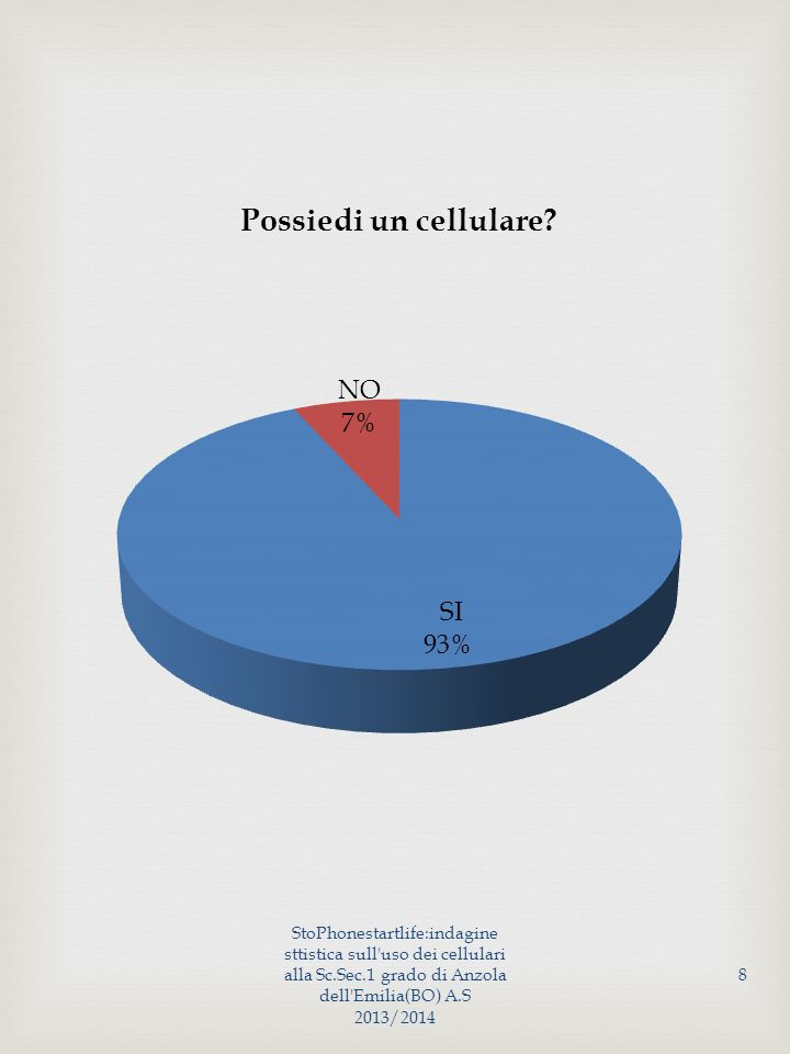 StoPhonestartlife:indagine sttistica sull uso dei cellulari alla Sc.Sec.1 grado di Anzola dell Emilia(BO) A.S 2013/2014 19