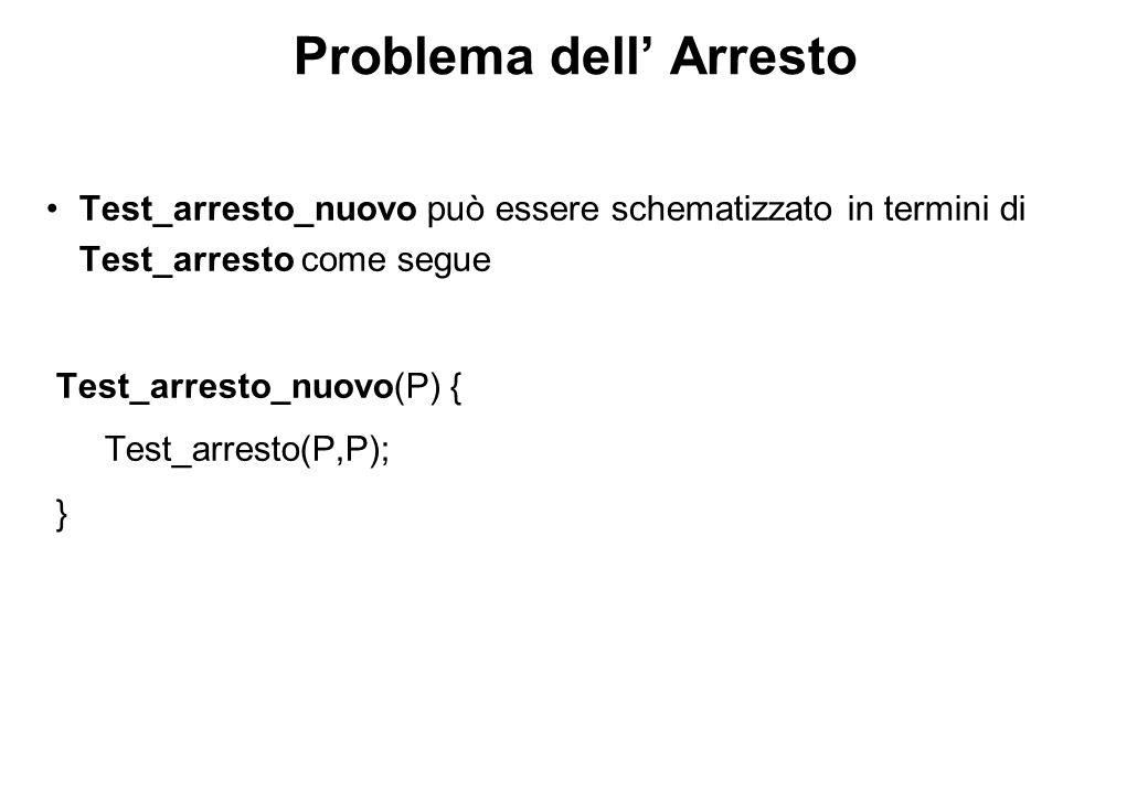 Problema dell' Arresto Test_arresto_nuovo può essere schematizzato in termini di Test_arresto come segue Test_arresto_nuovo(P) { Test_arresto(P,P); }