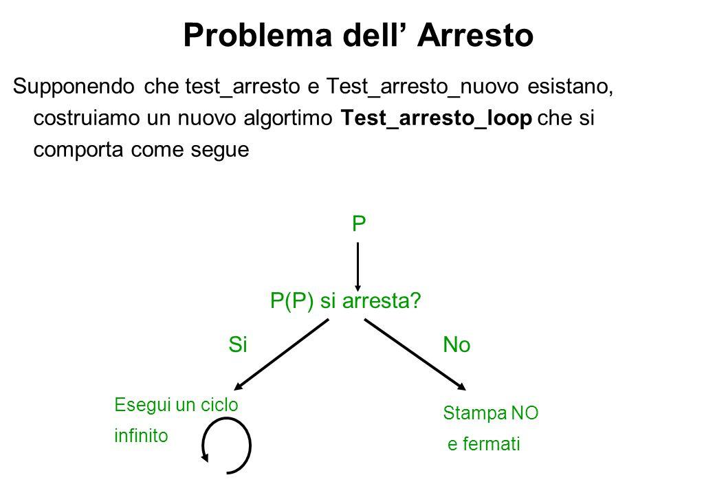 Problema dell' Arresto Supponendo che test_arresto e Test_arresto_nuovo esistano, costruiamo un nuovo algortimo Test_arresto_loop che si comporta come segue P P(P) si arresta.