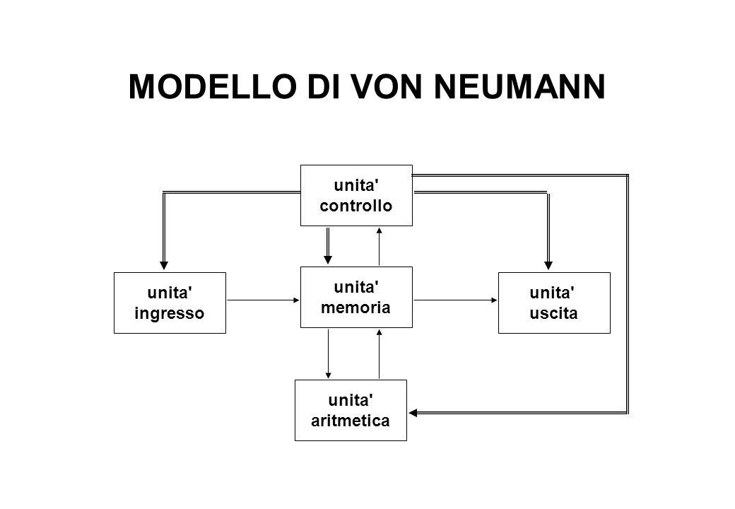 MODELLO DI VON NEUMANN unita controllo unita ingresso unita uscita unita aritmetica unita memoria