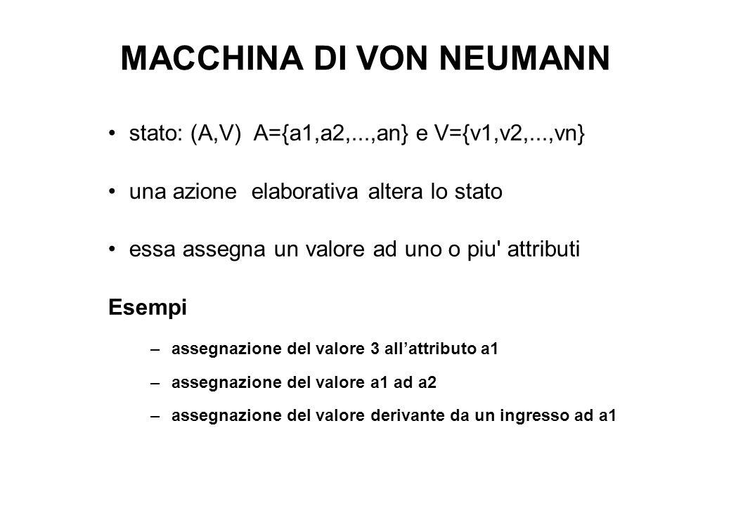 MACCHINA DI VON NEUMANN stato: (A,V) A={a1,a2,...,an} e V={v1,v2,...,vn} una azione elaborativa altera lo stato essa assegna un valore ad uno o piu attributi Esempi –assegnazione del valore 3 all'attributo a1 –assegnazione del valore a1 ad a2 –assegnazione del valore derivante da un ingresso ad a1
