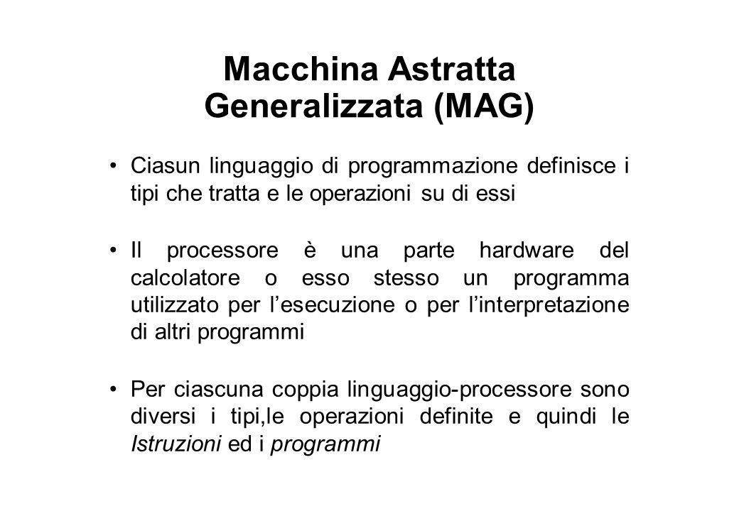 Macchina Astratta Generalizzata (MAG) Ciasun linguaggio di programmazione definisce i tipi che tratta e le operazioni su di essi Il processore è una parte hardware del calcolatore o esso stesso un programma utilizzato per l'esecuzione o per l'interpretazione di altri programmi Per ciascuna coppia linguaggio-processore sono diversi i tipi,le operazioni definite e quindi le Istruzioni ed i programmi