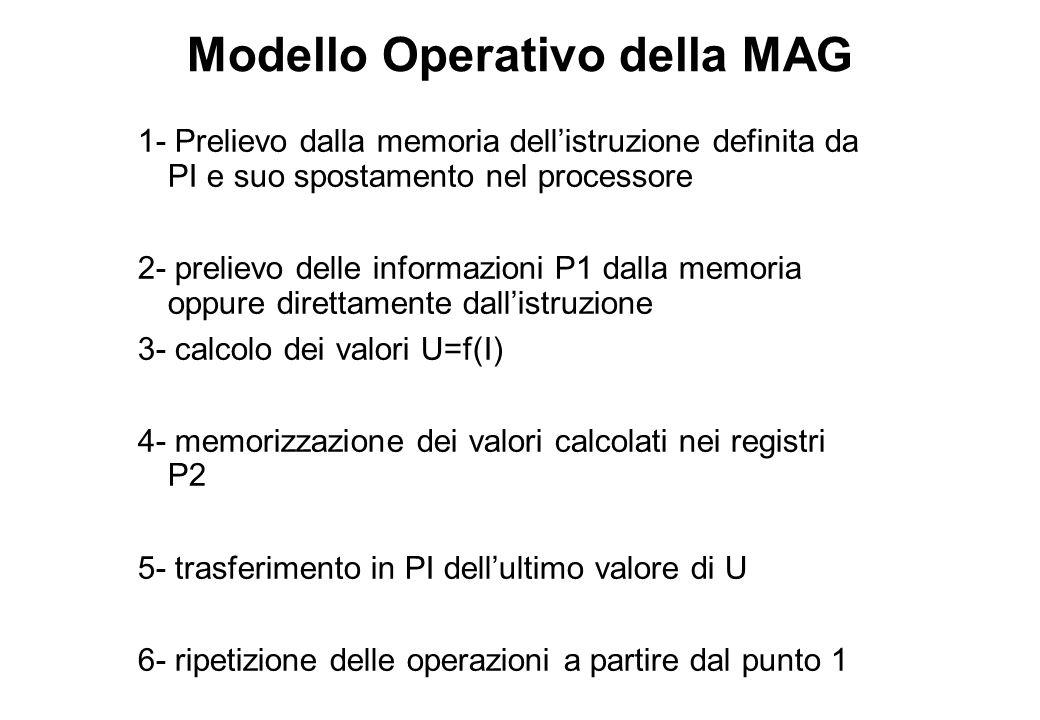 Modello Operativo della MAG 1- Prelievo dalla memoria dell'istruzione definita da PI e suo spostamento nel processore 2- prelievo delle informazioni P1 dalla memoria oppure direttamente dall'istruzione 3- calcolo dei valori U=f(I) 4- memorizzazione dei valori calcolati nei registri P2 5- trasferimento in PI dell'ultimo valore di U 6- ripetizione delle operazioni a partire dal punto 1