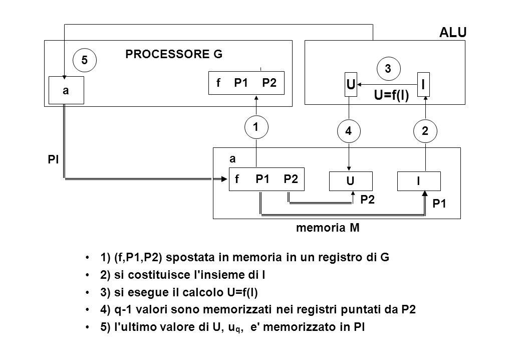 1) (f,P1,P2) spostata in memoria in un registro di G 2) si costituisce l insieme di I 3) si esegue il calcolo U=f(I) 4) q-1 valori sono memorizzati nei registri puntati da P2 5) l ultimo valore di U, u q, e memorizzato in PI f P1 P2 a IU 5 2 1 3 4 PI PROCESSORE G memoria M P2 P1 IU U=f(I) ALU a