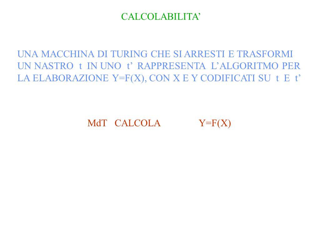 CALCOLABILITA' UNA MACCHINA DI TURING CHE SI ARRESTI E TRASFORMI UN NASTRO t IN UNO t' RAPPRESENTA L'ALGORITMO PER LA ELABORAZIONE Y=F(X), CON X E Y CODIFICATI SU t E t' MdT CALCOLA Y=F(X)