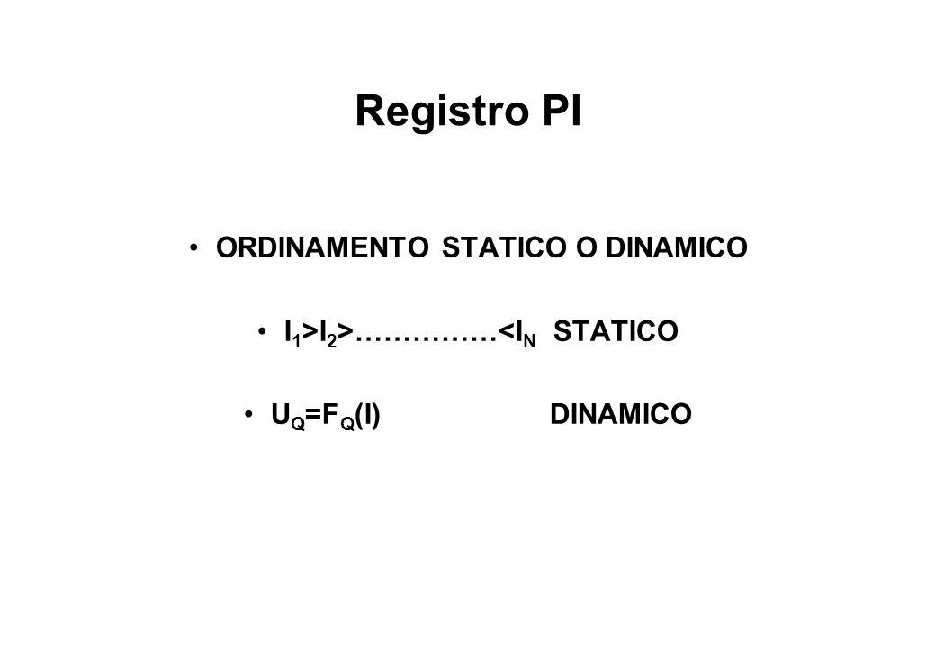Registro PI ORDINAMENTO STATICO O DINAMICO I 1 >I 2 >……………<I N STATICO U Q =F Q (I) DINAMICO