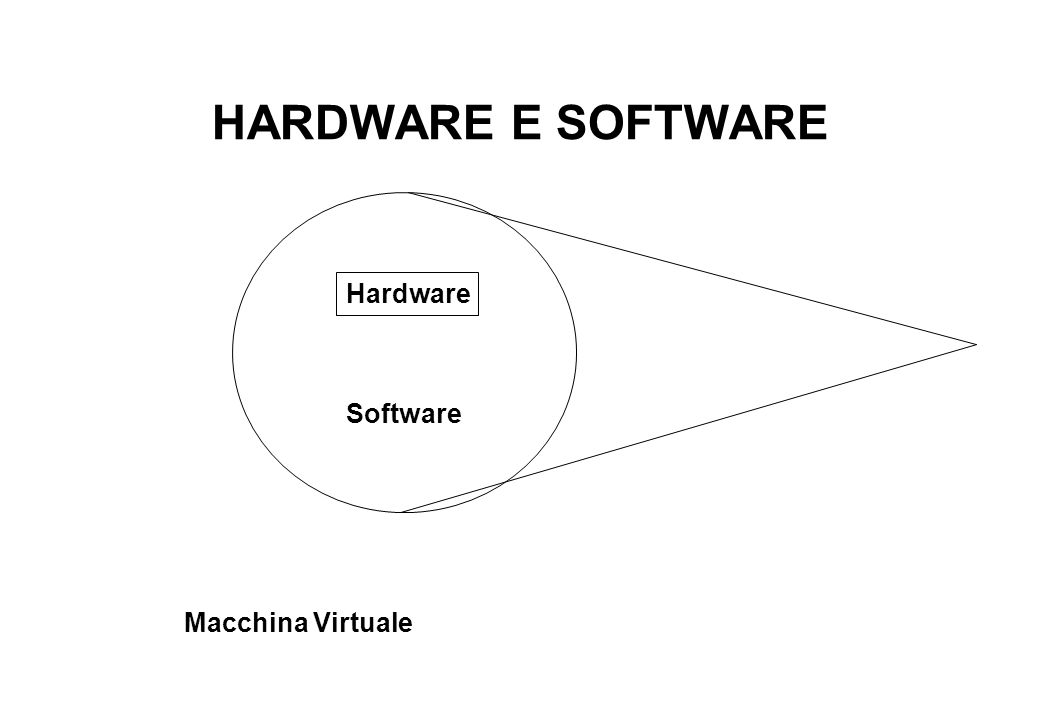 HARDWARE E SOFTWARE Hardware Software Macchina Virtuale