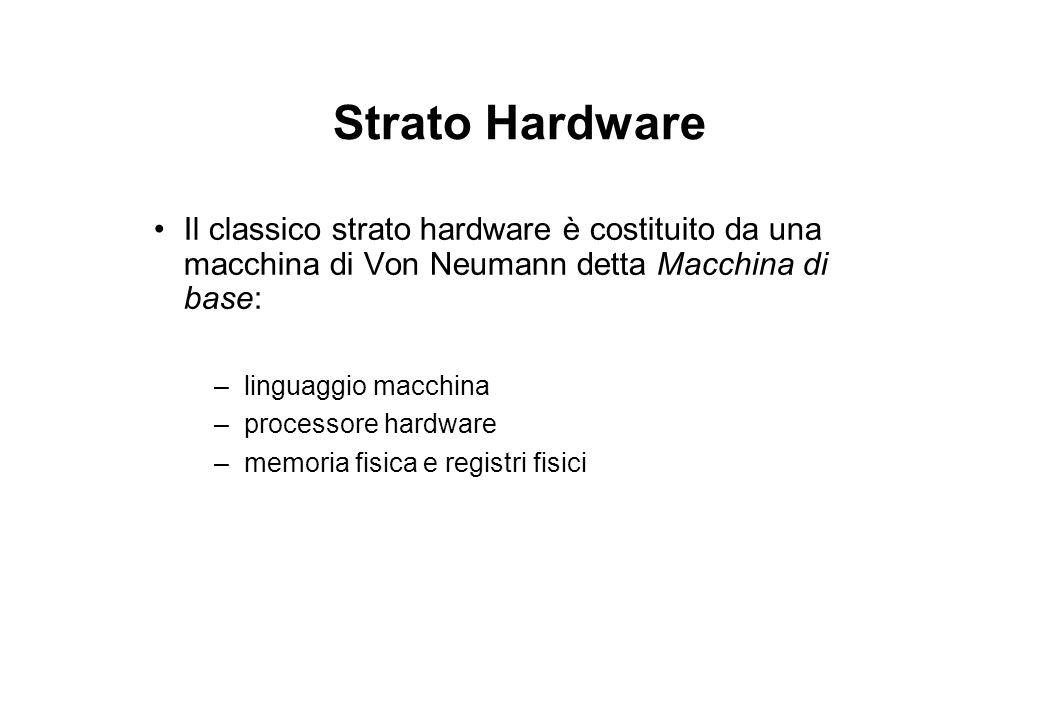 Strato Hardware Il classico strato hardware è costituito da una macchina di Von Neumann detta Macchina di base: –linguaggio macchina –processore hardware –memoria fisica e registri fisici