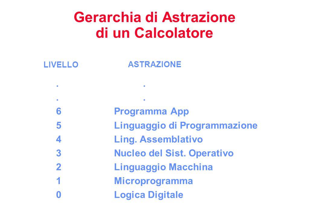Gerarchia di Astrazione di un Calcolatore.. 6Programma App 5Linguaggio di Programmazione 4Ling.