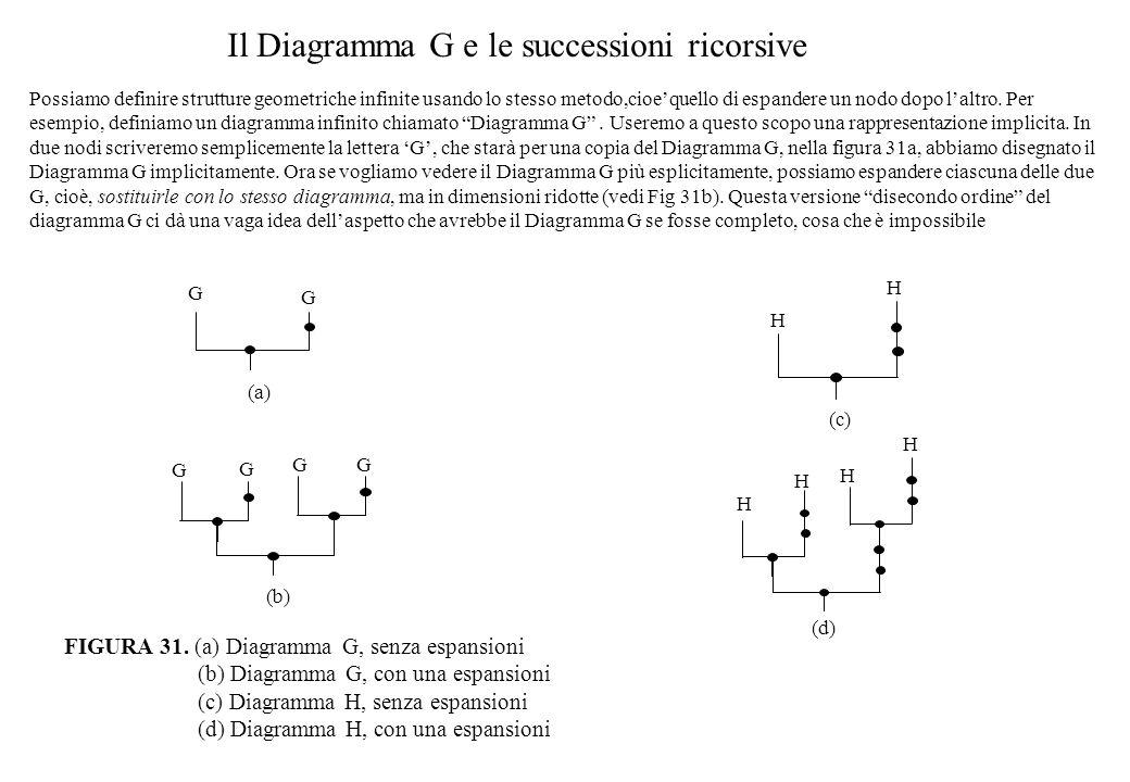 Il Diagramma G e le successioni ricorsive Possiamo definire strutture geometriche infinite usando lo stesso metodo,cioe'quello di espandere un nodo dopo l'altro.