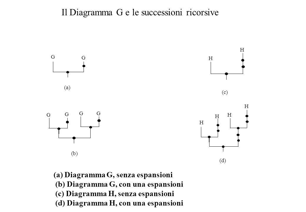 Il Diagramma G e le successioni ricorsive G G G G GG H H H H H H (a) (d) (b) (c) (a) Diagramma G, senza espansioni (b) Diagramma G, con una espansioni (c) Diagramma H, senza espansioni (d) Diagramma H, con una espansioni