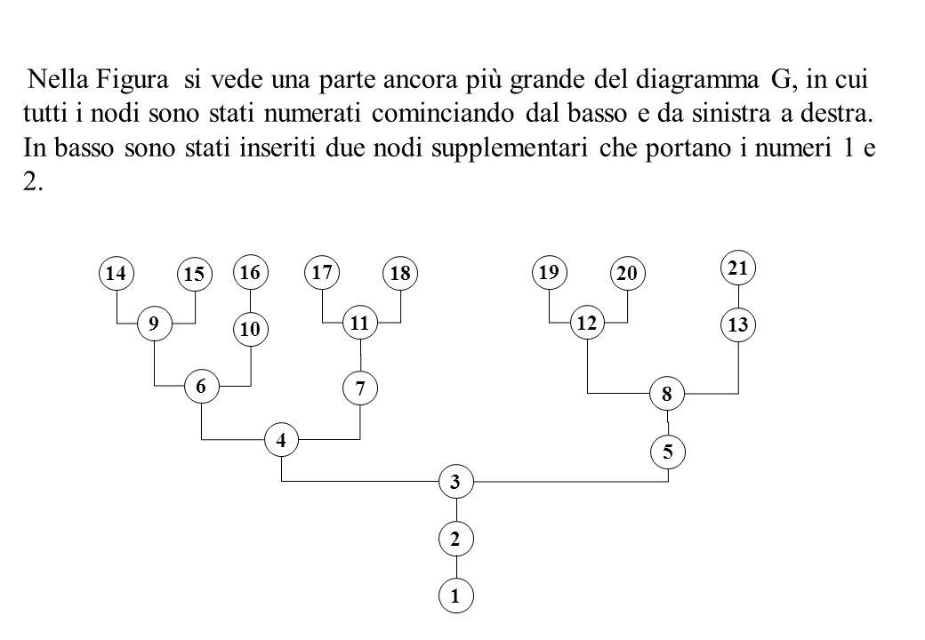 Nella Figura si vede una parte ancora più grande del diagramma G, in cui tutti i nodi sono stati numerati cominciando dal basso e da sinistra a destra.