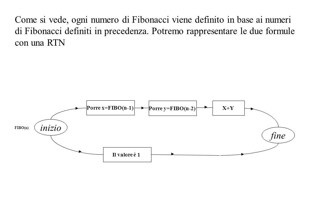inizio Porre x=FIBO(n-1) X+Y fine FIBO(n) Porre y=FIBO(n-2) Il valore è 1 Come si vede, ogni numero di Fibonacci viene definito in base ai numeri di Fibonacci definiti in precedenza.