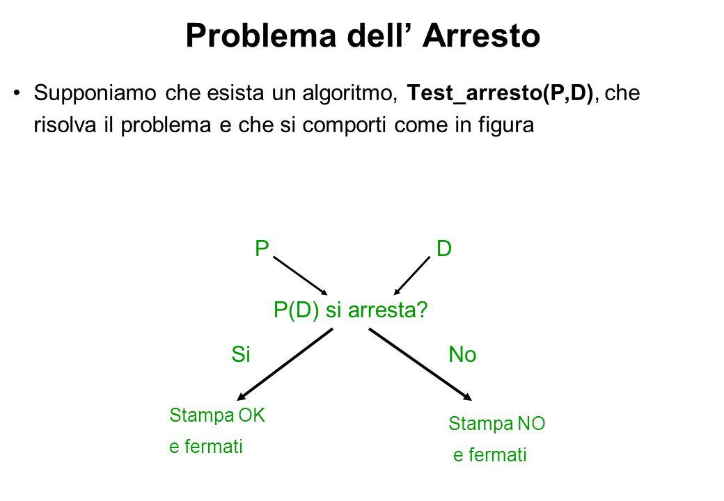 Problema dell' Arresto Supponiamo di utilizzare come dati D lo stesso P.