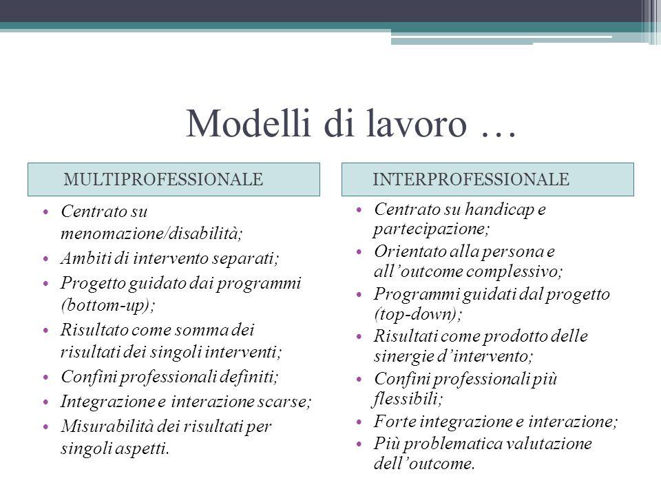 Modelli di lavoro … MULTIPROFESSIONALE INTERPROFESSIONALE Centrato su menomazione/disabilità; Ambiti di intervento separati; Progetto guidato dai programmi (bottom-up); Risultato come somma dei risultati dei singoli interventi; Confini professionali definiti; Integrazione e interazione scarse; Misurabilità dei risultati per singoli aspetti.