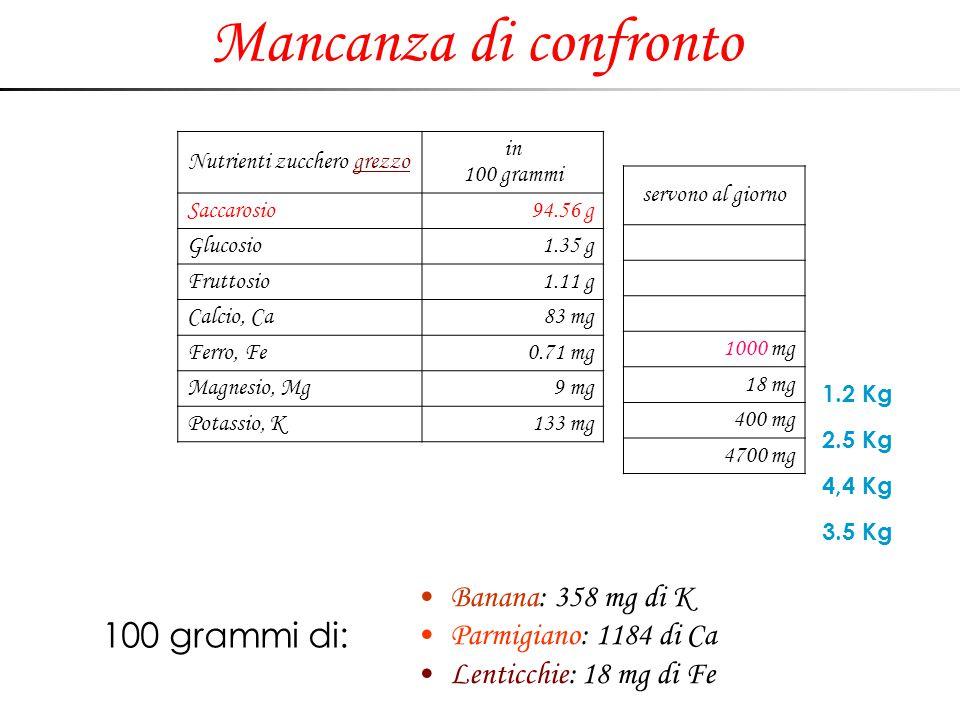 Mancanza di confronto Nutrienti zucchero grezzo in 100 grammi Saccarosio94.56 g Glucosio1.35 g Fruttosio1.11 g Calcio, Ca83 mg Ferro, Fe0.71 mg Magnes
