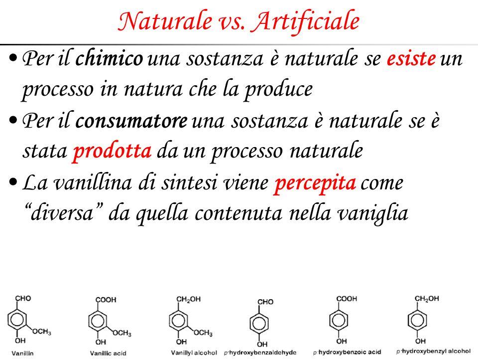 Naturale vs. Artificiale Per il chimico una sostanza è naturale se esiste un processo in natura che la produce Per il consumatore una sostanza è natur