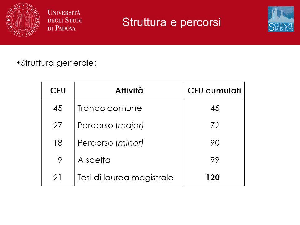 CFUAttivitàCFU cumulati 45Tronco comune45 27Percorso (major)72 18Percorso (minor)90 9A scelta99 21Tesi di laurea magistrale 120 Struttura generale:
