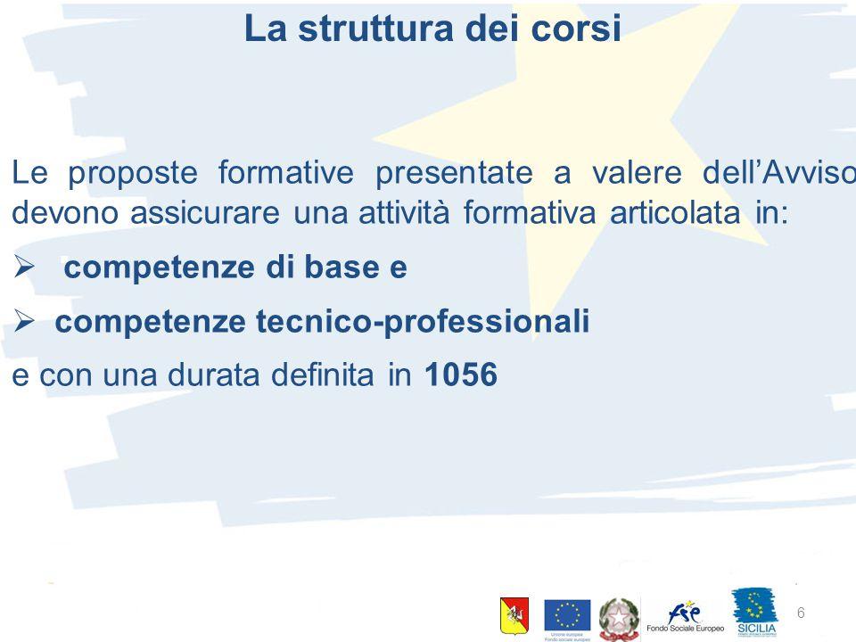 10 giugno 2015 Palermo 6 La struttura dei corsi Le proposte formative presentate a valere dell'Avviso devono assicurare una attività formativa articolata in:  competenze di base e  competenze tecnico-professionali e con una durata definita in 1056