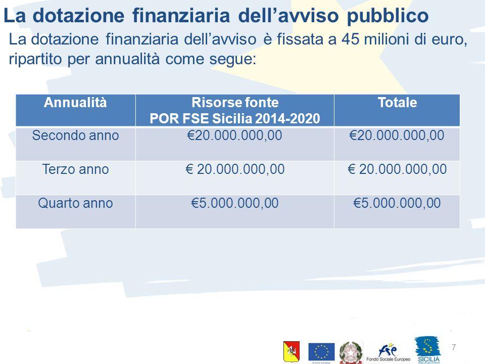 10 giugno 2015 Palermo 7 La dotazione finanziaria dell'avviso pubblico La dotazione finanziaria dell'avviso è fissata a 45 milioni di euro, ripartito per annualità come segue: AnnualitàRisorse fonte POR FSE Sicilia 2014-2020 Totale Secondo anno€20.000.000,00 Terzo anno€ 20.000.000,00 Quarto anno€5.000.000,00