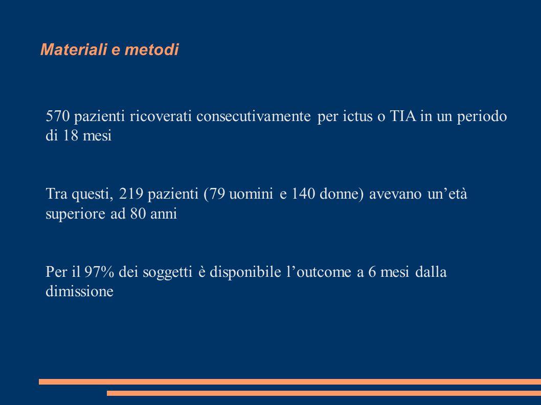 <80>80p-value Patients351219 Mean age + SD67.07 – 11.7885.70 – 421 Male218 (62.1%)79 (36.1%)< 0.0001 Female133 (37.9%)140 (63.9%)< 0.0001 Ischaemic stroke225 (64.1%)152 (69.4%)0.2037 TACS30 (13.3%)41 (27%)0.0012 PACS106 (47.1%)69 (45.4%)0.7533 POCS46 (20.5%)24 (15.8%)0.2818 LACS39 (17.3%)18 (11.8%)0.1868 TVC4 (1.8%)-0.1513 Cardioembolic72 (32%)68 (44.8%)0.0128 Atherosclerotic90 (40%)55 (36.2%)0.5175 Lacunar39 (17.3%)18 (11.8%)0.1868 Other24 (10.7%)11 (7.2%)0.2835 Haemorragic stroke54 (15.4%)37 (16.9%)0.6398 Typical29 (53.7%)13 (35.1%)0.0914 Haemispheric18 (33.3%)19 (51,4%)0.1278 ESA7 (13%)5 (13.5%)1.0000 TIA72 (20.5%)30 (14.6%)0.0432 Anterior circulation58 (80.6%)23 (76.7%)0.7886 Posterior circulation14 (19.4%)7 (23.3%)0.7886 Dati clinici e demografici all'ingresso