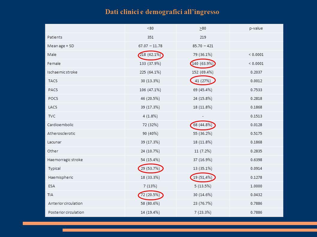 <80>80P value Smoking habit89 (25.3%)7 (3.2%)< 0.0001 Hypertension235 (67%)185 (84.5%)< 0.0001 Diabetes78 (22.2%)46 (21%)0.7552 Dyslipidemia99 (28.2%)56 (25.6%)0.5002 Cardiophaty125 (35.6%)85 (38.8%)0.4754 Atrial fibrillation59 (16.8%)87 (39.7%)< 0.0001 IRC31 (8.8%)31 (14,2%)0.0531 AOCP11 (3.1%)3 (1.4%)0.2674 Tumors56 (16%)41 (18.7%)0.4231 Previous Stroke/TIA90 (25.6%)54 (24.7%)0.8431 Dementia23 (6.6%)60 (27.4%)< 0.0001 Antiplatelets Ischaemic + TIA110 (37%)83 (45.6%)0.0687 Hemorragic14 (25.9%)10 (27%)1.0000 Oral anticoagulants Ischaemic + TIA28 (9.4%)20 (11%)0.6388 Hemorragic3 (5.5%)9 (24.3%)0.0126 Antiplatelets + oral anticoagulants Ischaemic + TIA4 (1.3%)1 (0.5%)0.6540 Hemorragic3 (5.5%)-0.2681 Fattori di rischio, comorbidità e trattamenti in atto al ricovero