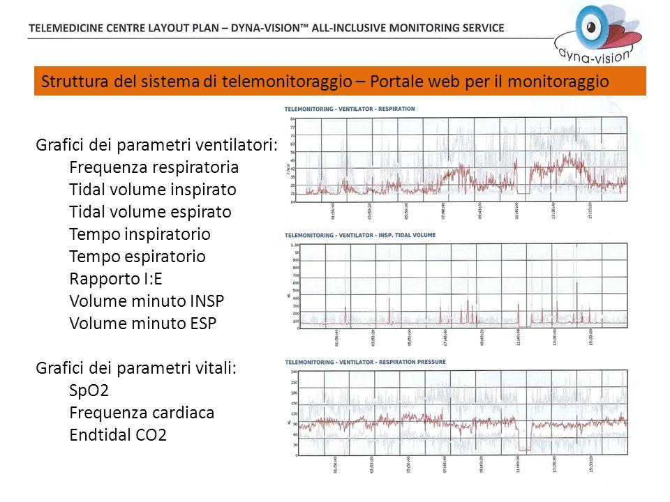 Struttura del sistema di telemonitoraggio – Portale web per il monitoraggio Grafici dei parametri ventilatori: Frequenza respiratoria Tidal volume ins