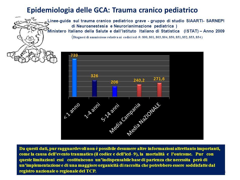 Epidemiologia delle GCA: Trauma cranico pediatrico Linee-guida sul trauma cranico pediatrico grave - gruppo di studio SIAARTI- SARNEPI di Neuroanestesia e Neurorianimazione pediatrica ) Ministero Italiano della Salute e dall'Istituto Italiano di Statistica (ISTAT) – Anno 2009 ( Diagnosi di ammissione relativa ai codici icd -9: 800, 801, 803, 804, 850, 851, 852, 853, 854 ) 4 Da questi dati, pur ragguardevoli non è possibile desumere altre informazioni altrettanto importanti, come la causa dell'evento traumatico (il codice e dell'icd- 9), la mortalità e l'outcome.