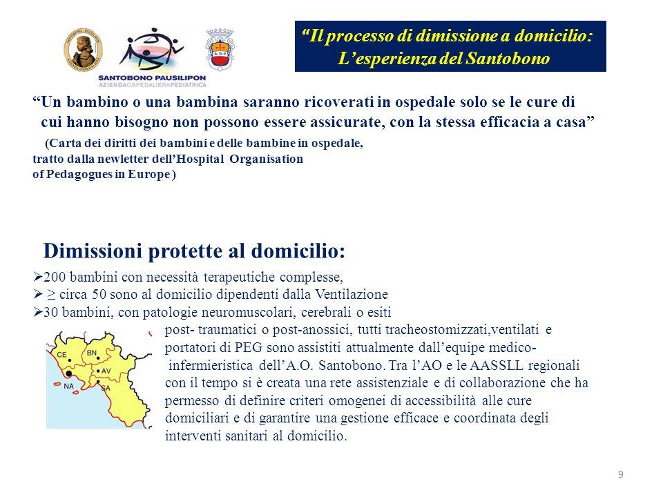 9 Dimissioni protette al domicilio:  200 bambini con necessità terapeutiche complesse,  ≥ circa 50 sono al domicilio dipendenti dalla Ventilazione 