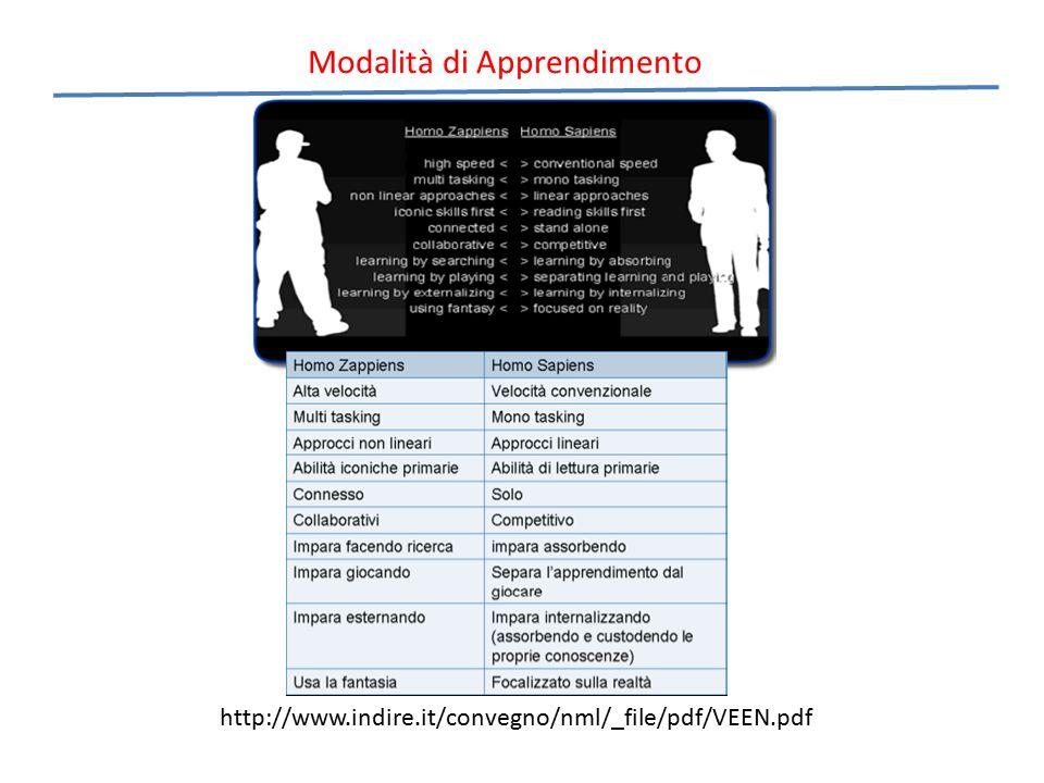Modalità di Apprendimento http://www.indire.it/convegno/nml/_file/pdf/VEEN.pdf