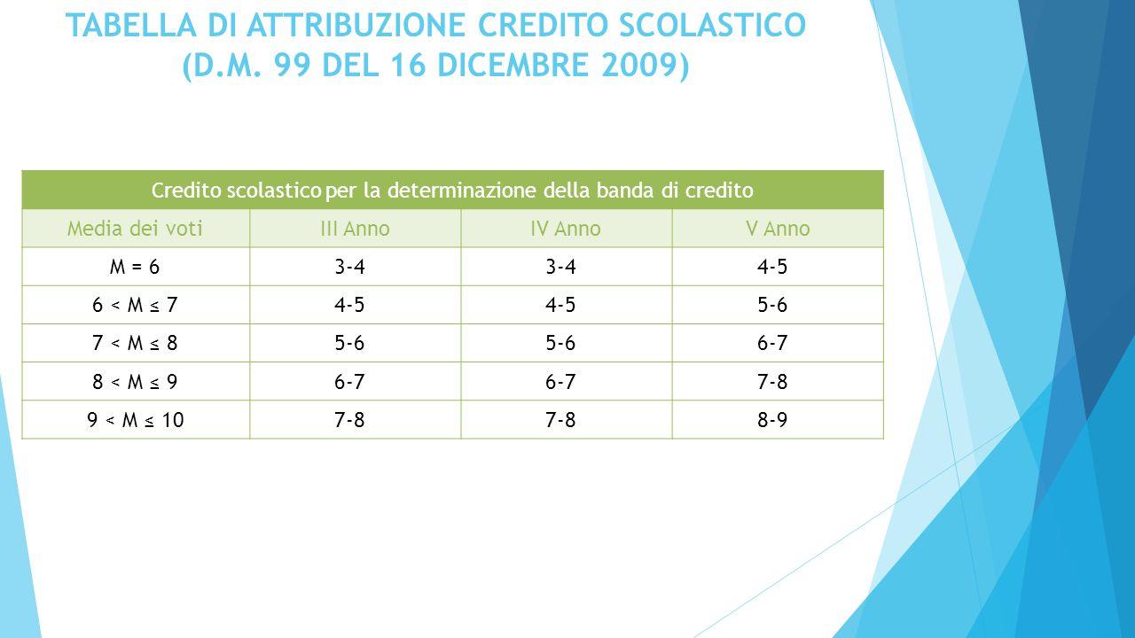 TABELLA DI ATTRIBUZIONE CREDITO SCOLASTICO (D.M.