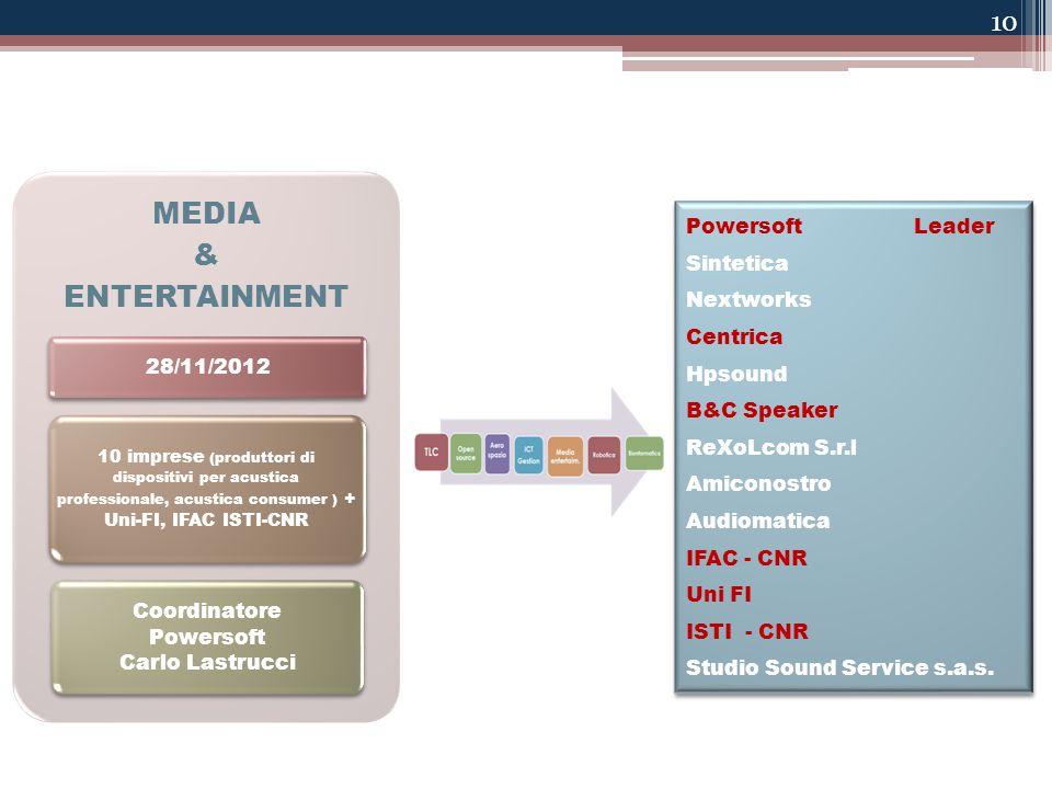 10 MEDIA & ENTERTAINMENT 28/11/2012 10 imprese (produttori di dispositivi per acustica professionale, acustica consumer ) + Uni-FI, IFAC ISTI-CNR Coordinatore Powersoft Carlo Lastrucci Powersoft Leader Sintetica Nextworks Centrica Hpsound B&C Speaker ReXoLcom S.r.l Amiconostro Audiomatica IFAC - CNR Uni FI ISTI - CNR Studio Sound Service s.a.s.