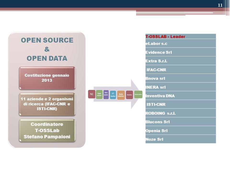 11 OPEN SOURCE & OPEN DATA Costituzione gennaio 2013 11 aziende e 2 organismi di ricerca (IFAC-CNR e ISTI-CNR) Coordinatore T-OSSLab Stefano Pampaloni