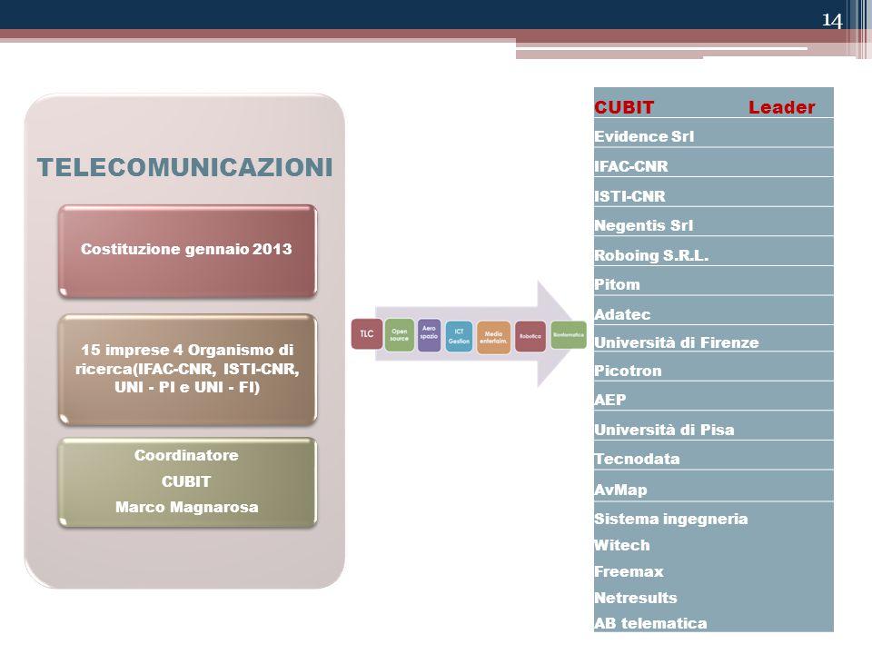 14 TELECOMUNICAZIONI Costituzione gennaio 2013 15 imprese 4 Organismo di ricerca(IFAC-CNR, ISTI-CNR, UNI - PI e UNI - FI) Coordinatore CUBIT Marco Mag