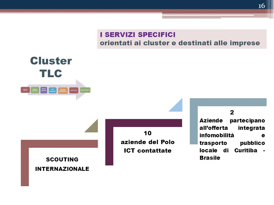 16 I SERVIZI SPECIFICI orientati ai cluster e destinati alle imprese Cluster mobilità? Cluster TLC SCOUTING INTERNAZIONALE 10 aziende del Polo ICT con
