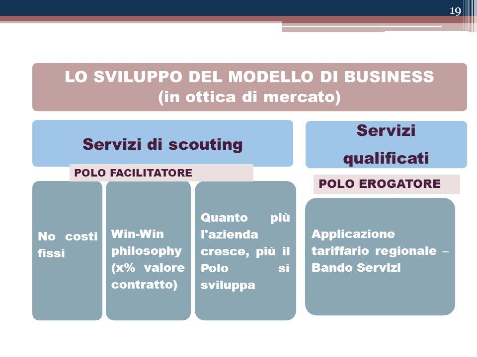 LO SVILUPPO DEL MODELLO DI BUSINESS (in ottica di mercato) Servizi di scouting No costi fissi Win-Win philosophy (x% valore contratto) Quanto più l'az