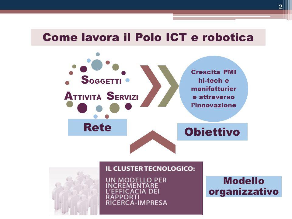 2 S OGGETTI A TTIVITÀ S ERVIZI Rete Crescita PMI hi-tech e manifatturier e attraverso l'innovazione Obiettivo Come lavora il Polo ICT e robotica Modello organizzativo