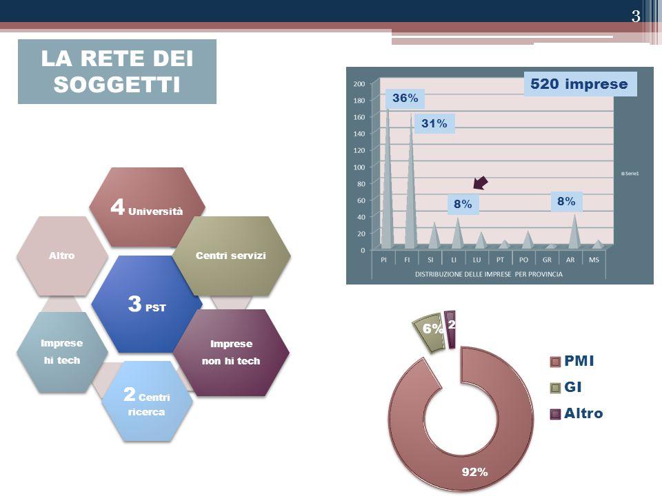 3 PST 4 Università Centri servizi Imprese non hi tech 2 Centri ricerca Imprese hi tech Altro 520 imprese 36% 31% 8% LA RETE DEI SOGGETTI 3