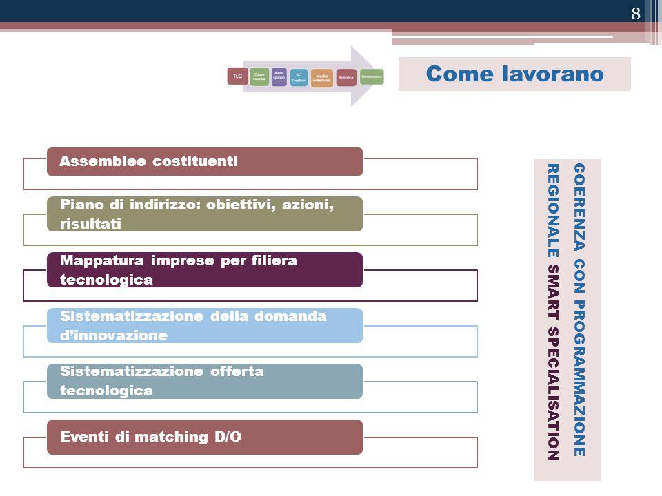 8 Assemblee costituenti Piano di indirizzo: obiettivi, azioni, risultati Mappatura imprese per filiera tecnologica Sistematizzazione della domanda d'i