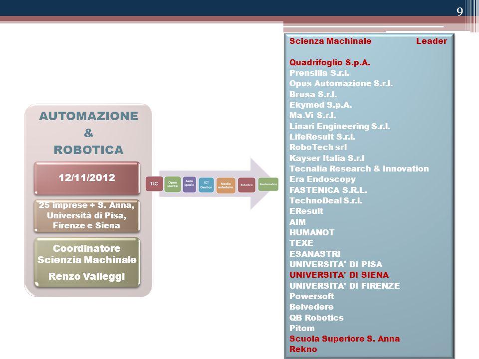 9 AUTOMAZIONE & ROBOTICA 12/11/2012 25 imprese + S. Anna, Università di Pisa, Firenze e Siena Coordinatore Scienzia Machinale Renzo Valleggi Scienza M