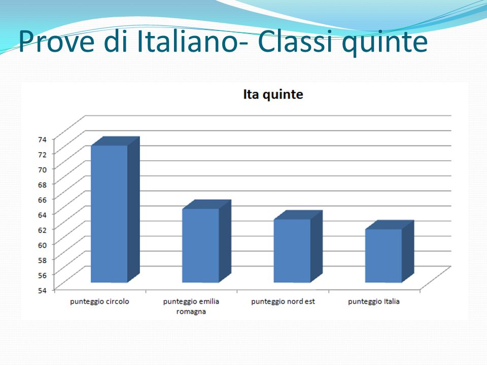 Prove di Italiano- Classi quinte