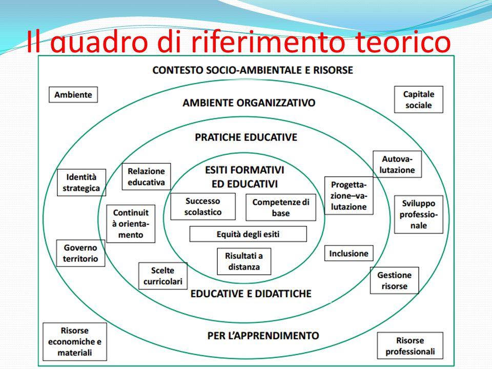 Il quadro di riferimento teorico