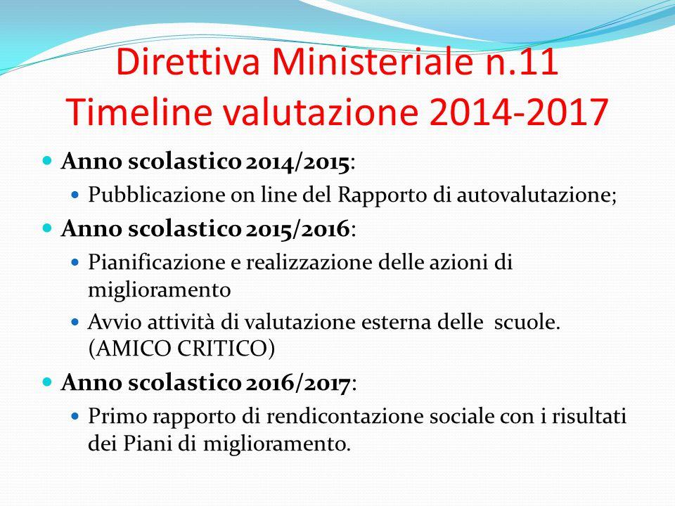 Direttiva Ministeriale n.11 Timeline valutazione 2014-2017 Anno scolastico 2014/2015: Pubblicazione on line del Rapporto di autovalutazione; Anno scol