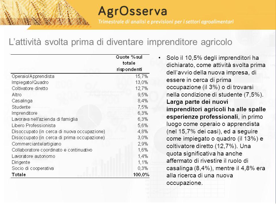 L'attività svolta prima di diventare imprenditore agricolo Solo il 10,5% degli imprenditori ha dichiarato, come attività svolta prima dell'avvio della nuova impresa, di essere in cerca di prima occupazione (il 3%) o di trovarsi nella condizione di studente (7,5%).