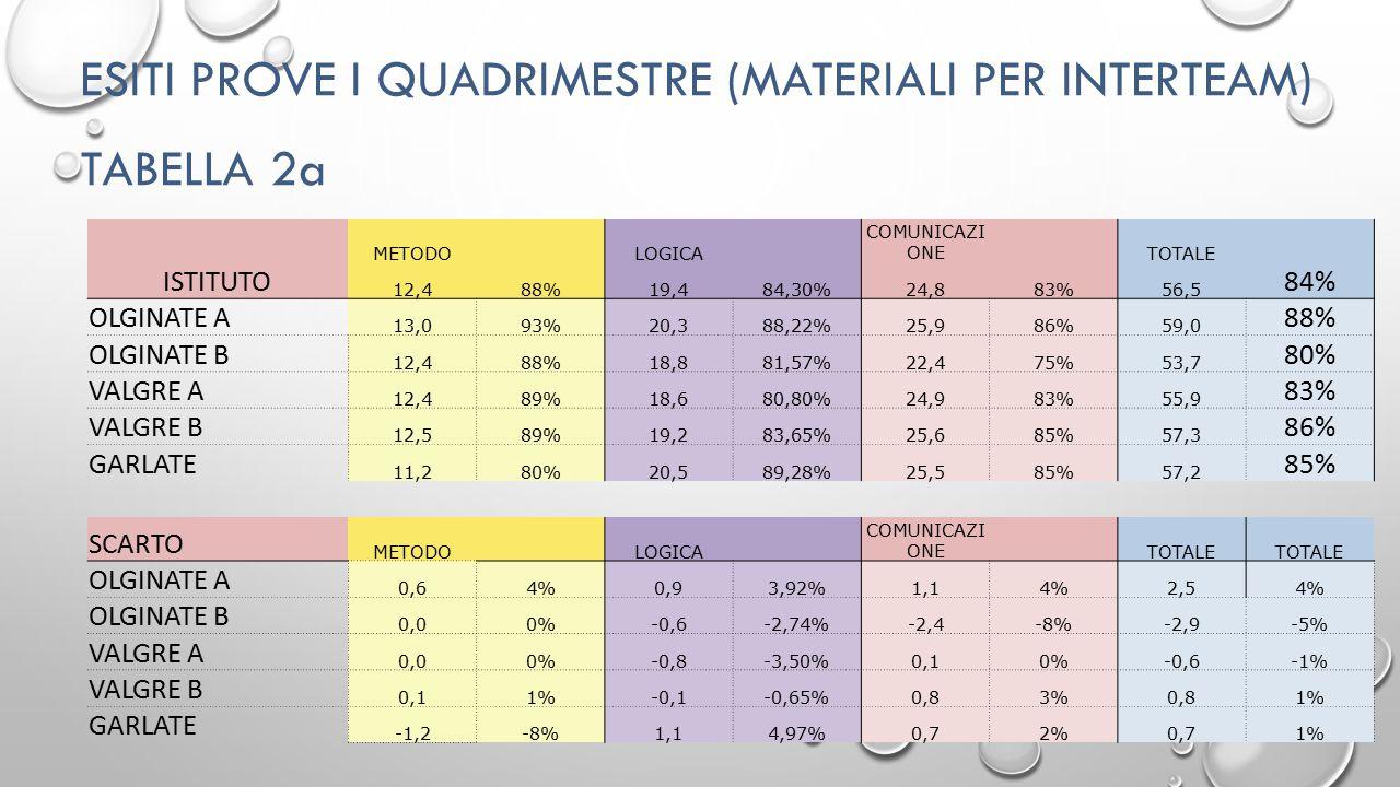 ESITI PROVE I QUADRIMESTRE (MATERIALI PER INTERTEAM) TABELLA 2a ISTITUTO METODO LOGICA COMUNICAZI ONE TOTALE 12,488%19,484,30%24,883%56,5 84% OLGINATE