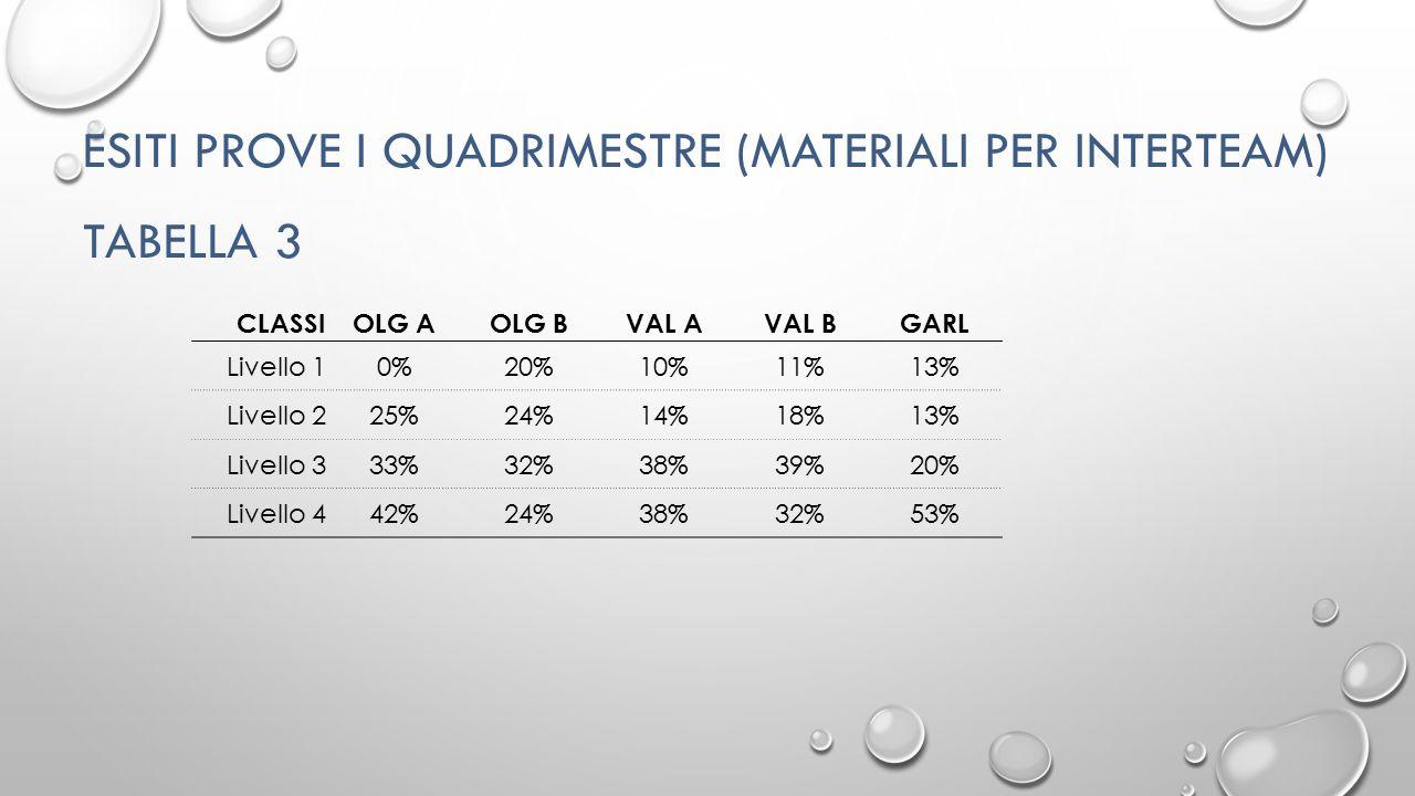 ESITI PROVE I QUADRIMESTRE (MATERIALI PER INTERTEAM) TABELLA 3 CLASSIOLG AOLG BVAL AVAL BGARL Livello 10%20%10%11%13% Livello 225%24%14%18%13% Livello